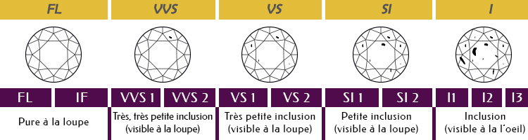 guide-pureté-des-diamants